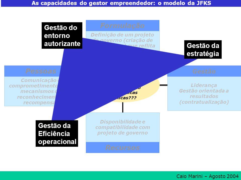 Porque as organizações falham na implementação das políticas públicas??? Formulação Gestão Pessoas Definição de um projeto de governo (criação de valo
