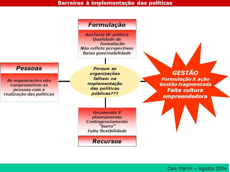 Porque as organizações falham na implementação das políticas públicas??? Formulação Pessoas Ausência de política Qualidade da formulação Não reflete p