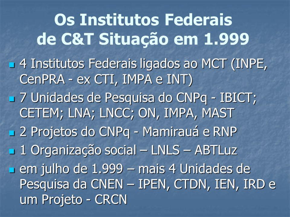 Os Institutos Federais de C&T Situação em 1.999 4 Institutos Federais ligados ao MCT (INPE, CenPRA - ex CTI, IMPA e INT) 4 Institutos Federais ligados ao MCT (INPE, CenPRA - ex CTI, IMPA e INT) 7 Unidades de Pesquisa do CNPq - IBICT; CETEM; LNA; LNCC; ON, IMPA, MAST 7 Unidades de Pesquisa do CNPq - IBICT; CETEM; LNA; LNCC; ON, IMPA, MAST 2 Projetos do CNPq - Mamirauá e RNP 2 Projetos do CNPq - Mamirauá e RNP 1 Organização social – LNLS – ABTLuz 1 Organização social – LNLS – ABTLuz em julho de 1.999 – mais 4 Unidades de Pesquisa da CNEN – IPEN, CTDN, IEN, IRD e um Projeto - CRCN em julho de 1.999 – mais 4 Unidades de Pesquisa da CNEN – IPEN, CTDN, IEN, IRD e um Projeto - CRCN