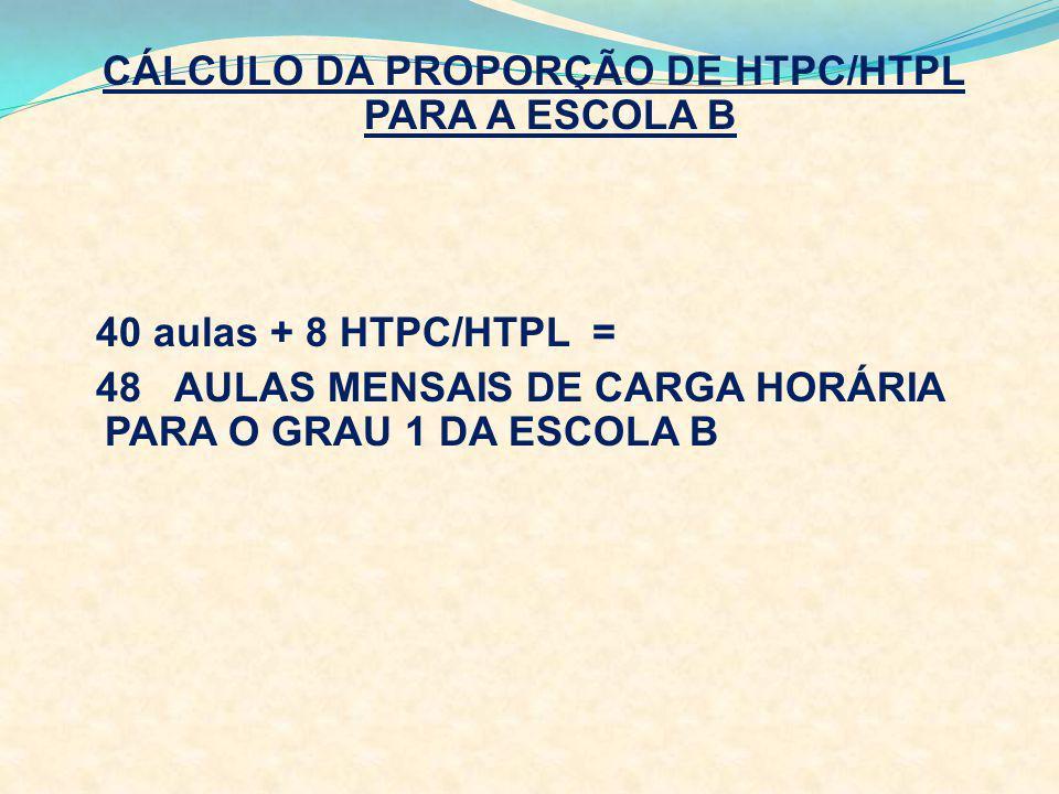 CÁLCULO DA PROPORÇÃO DE HTPC/HTPL PARA A ESCOLA B 40 aulas + 8 HTPC/HTPL = 48 AULAS MENSAIS DE CARGA HORÁRIA PARA O GRAU 1 DA ESCOLA B