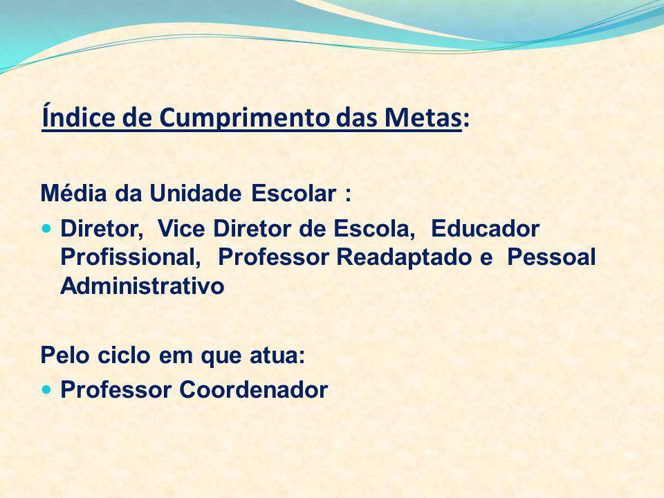 Índice de Cumprimento das Metas: Média da Unidade Escolar : Diretor, Vice Diretor de Escola, Educador Profissional, Professor Readaptado e Pessoal Adm