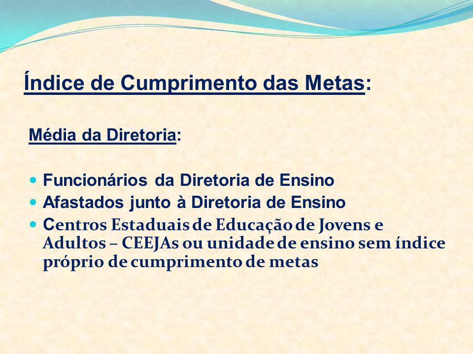 Índice de Cumprimento das Metas: Média da Diretoria: Funcionários da Diretoria de Ensino Afastados junto à Diretoria de Ensino C entros Estaduais de E