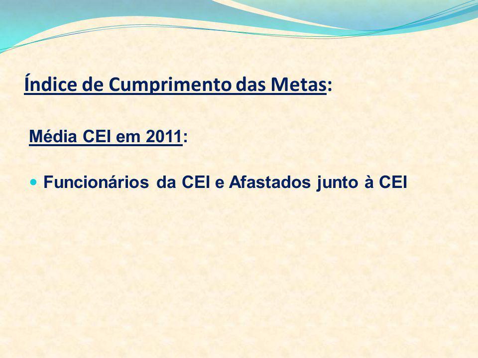 Índice de Cumprimento das Metas: Média CEI em 2011: Funcionários da CEI e Afastados junto à CEI