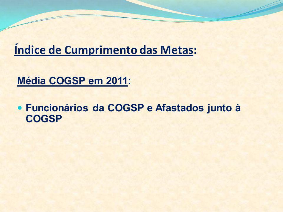 Índice de Cumprimento das Metas: Média COGSP em 2011: Funcionários da COGSP e Afastados junto à COGSP