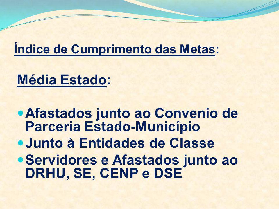 Índice de Cumprimento das Metas: Média Estado: Afastados junto ao Convenio de Parceria Estado-Município Junto à Entidades de Classe Servidores e Afast