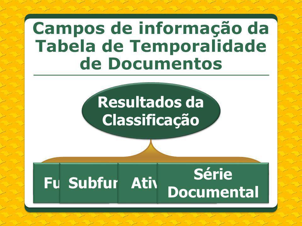 Série Documental AtividadeSubfunçãoFunção Resultados da Classificação FunçãoSubfunçãoAtividade Série Documental Campos de informação da Tabela de Temp