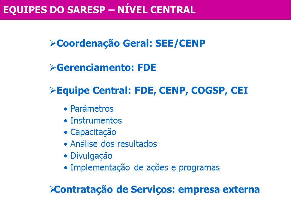Parâmetros Instrumentos Capacitação Análise dos resultados Divulgação Implementação de ações e programas Gerenciamento: FDE Equipe Central: FDE, CENP,