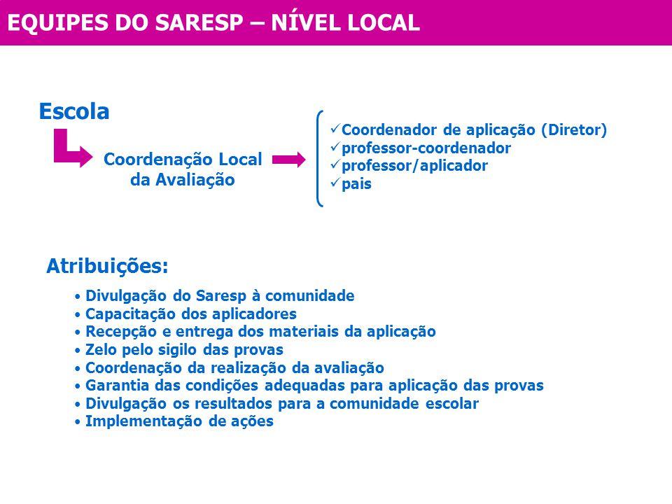 EQUIPES DO SARESP – NÍVEL LOCAL Escola Coordenação Local da Avaliação Coordenador de aplicação (Diretor) professor-coordenador professor/aplicador pai