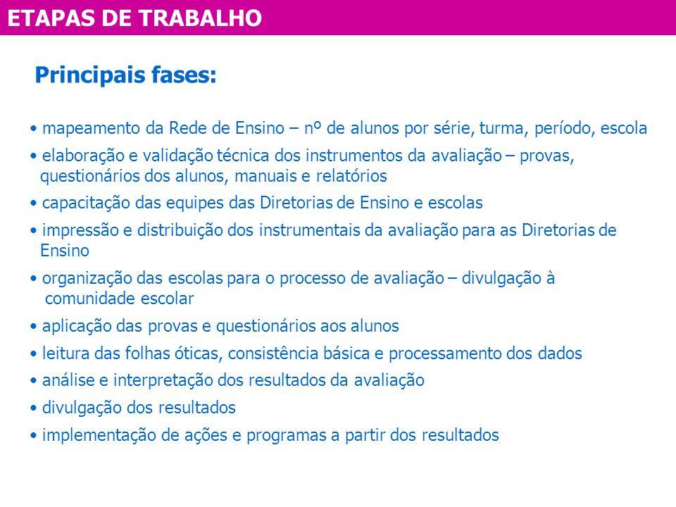 ETAPAS DE TRABALHO Principais fases: mapeamento da Rede de Ensino – nº de alunos por série, turma, período, escola elaboração e validação técnica dos