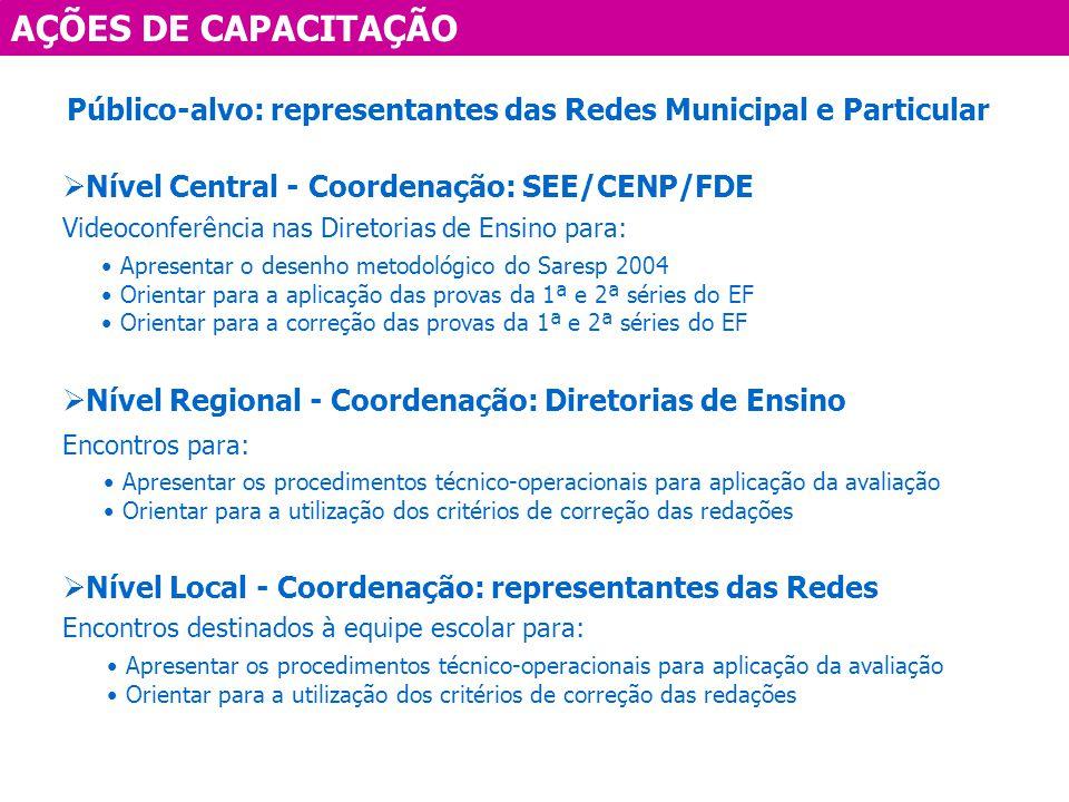 AÇÕES DE CAPACITAÇÃO Público-alvo: representantes das Redes Municipal e Particular Nível Central - Coordenação: SEE/CENP/FDE Videoconferência nas Dire