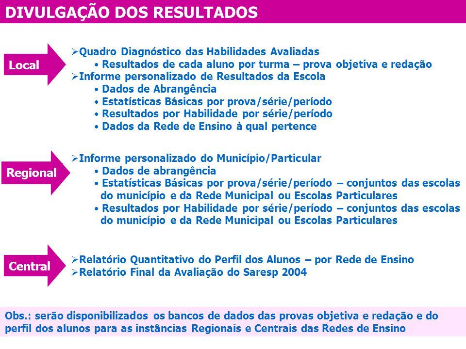 DIVULGAÇÃO DOS RESULTADOS Regional Central Quadro Diagnóstico das Habilidades Avaliadas Resultados de cada aluno por turma – prova objetiva e redação