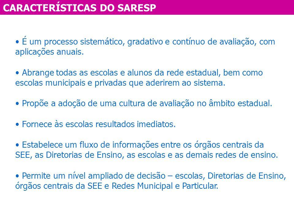 CARACTERÍSTICAS DO SARESP É um processo sistemático, gradativo e contínuo de avaliação, com aplicações anuais. Abrange todas as escolas e alunos da re