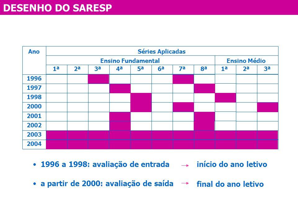 DESENHO DO SARESP 1996 a 1998: avaliação de entrada a partir de 2000: avaliação de saída início do ano letivo final do ano letivo