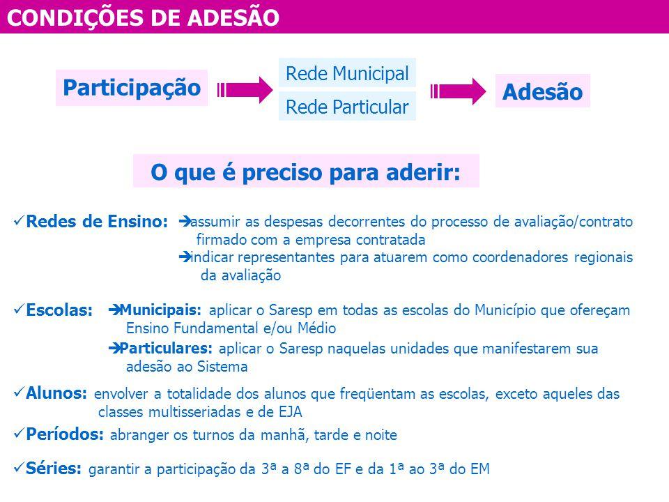 CONDIÇÕES DE ADESÃO Participação Rede Municipal Rede Particular Adesão O que é preciso para aderir: Escolas: Municipais: aplicar o Saresp em todas as