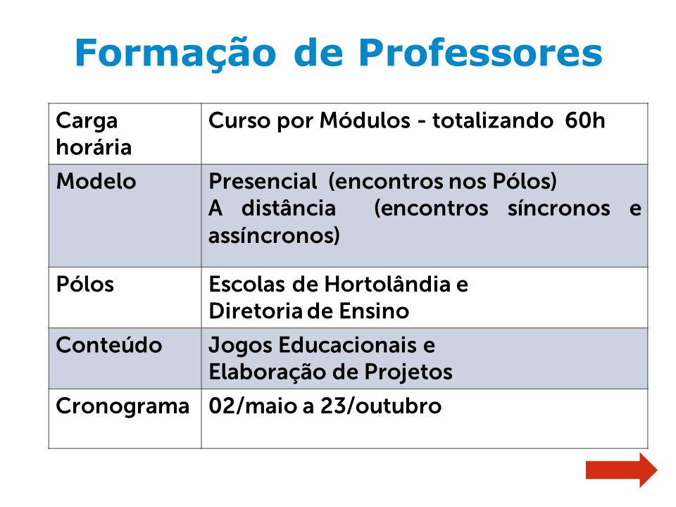 Carga horária Curso por Módulos - totalizando 60h ModeloPresencial (encontros nos Pólos) A distância (encontros síncronos e assíncronos) PólosEscolas