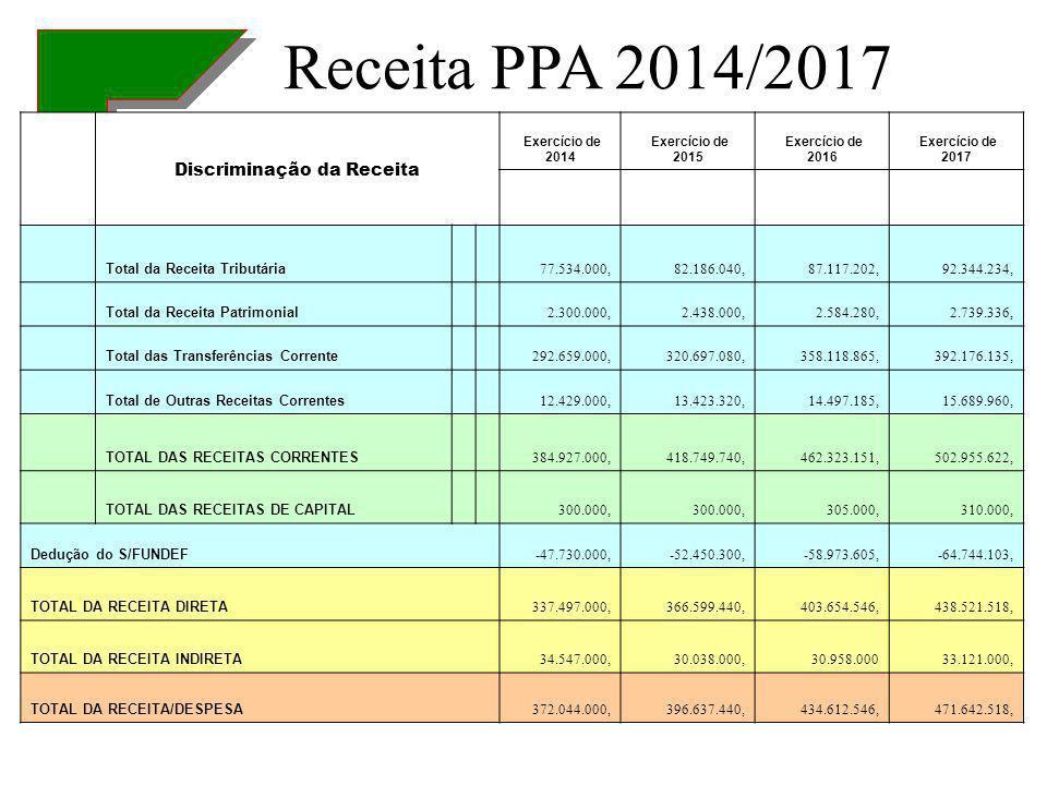 Discriminação da Receita Exercício de 2014 Exercício de 2015 Exercício de 2016 Exercício de 2017 Total da Receita Tributária 77.534.000,82.186.040,87.