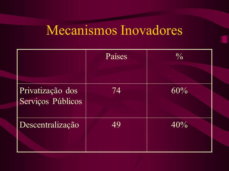 Mecanismos Inovadores Países% Privatização dos Serviços Públicos 7460% Descentralização4940%