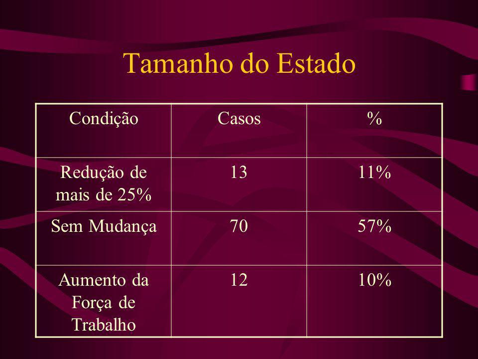 Tamanho do Estado CondiçãoCasos% Redução de mais de 25% 1311% Sem Mudança7057% Aumento da Força de Trabalho 1210%