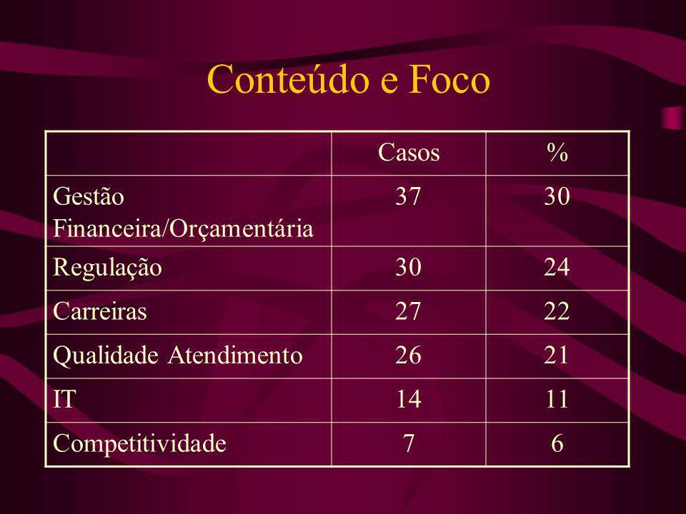 Conteúdo e Foco Casos% Gestão Financeira/Orçamentária 3730 Regulação3024 Carreiras2722 Qualidade Atendimento2621 IT1411 Competitividade76