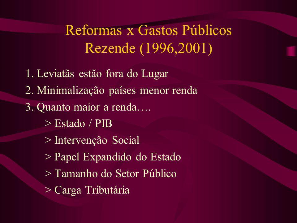 Reformas x Gastos Públicos Rezende (1996,2001) 1. Leviatãs estão fora do Lugar 2. Minimalização países menor renda 3. Quanto maior a renda…. > Estado