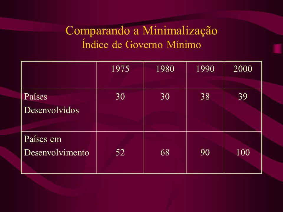 Comparando a Minimalização Índice de Governo Mínimo 1975198019902000 Países Desenvolvidos 30 3839 Países em Desenvolvimento526890100