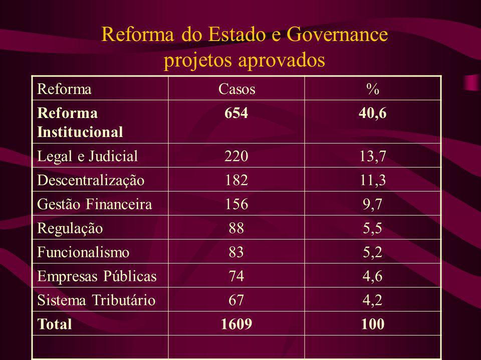 Reforma do Estado e Governance projetos aprovados ReformaCasos% Reforma Institucional 65440,6 Legal e Judicial22013,7 Descentralização18211,3 Gestão F
