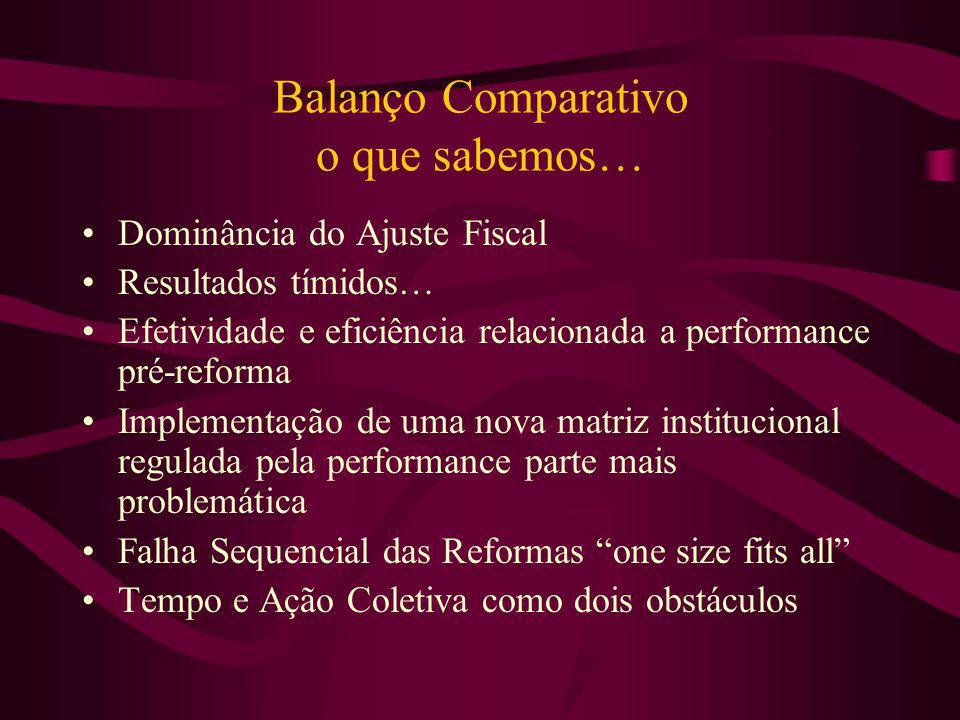 Balanço Comparativo o que sabemos… Dominância do Ajuste Fiscal Resultados tímidos… Efetividade e eficiência relacionada a performance pré-reforma Impl