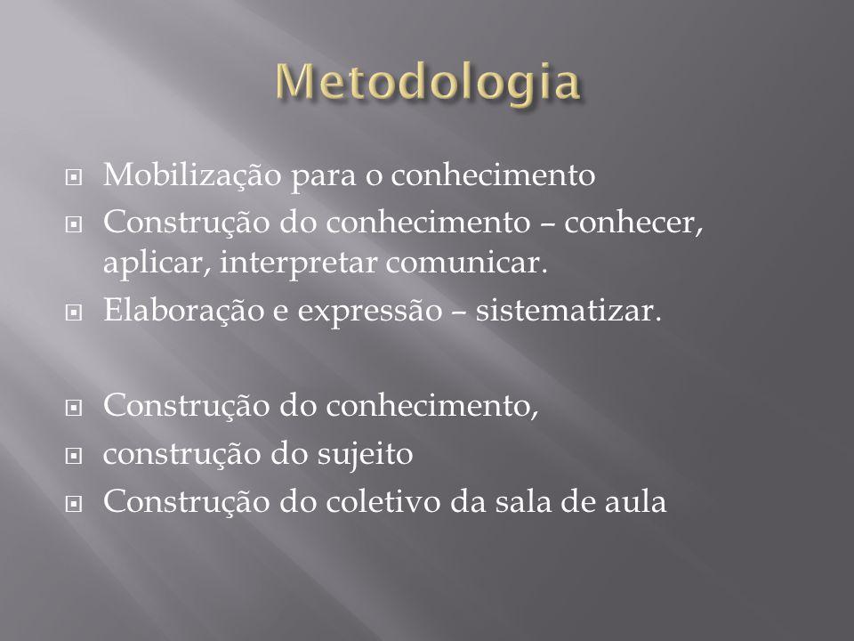 Mobilização para o conhecimento Construção do conhecimento – conhecer, aplicar, interpretar comunicar. Elaboração e expressão – sistematizar. Construç