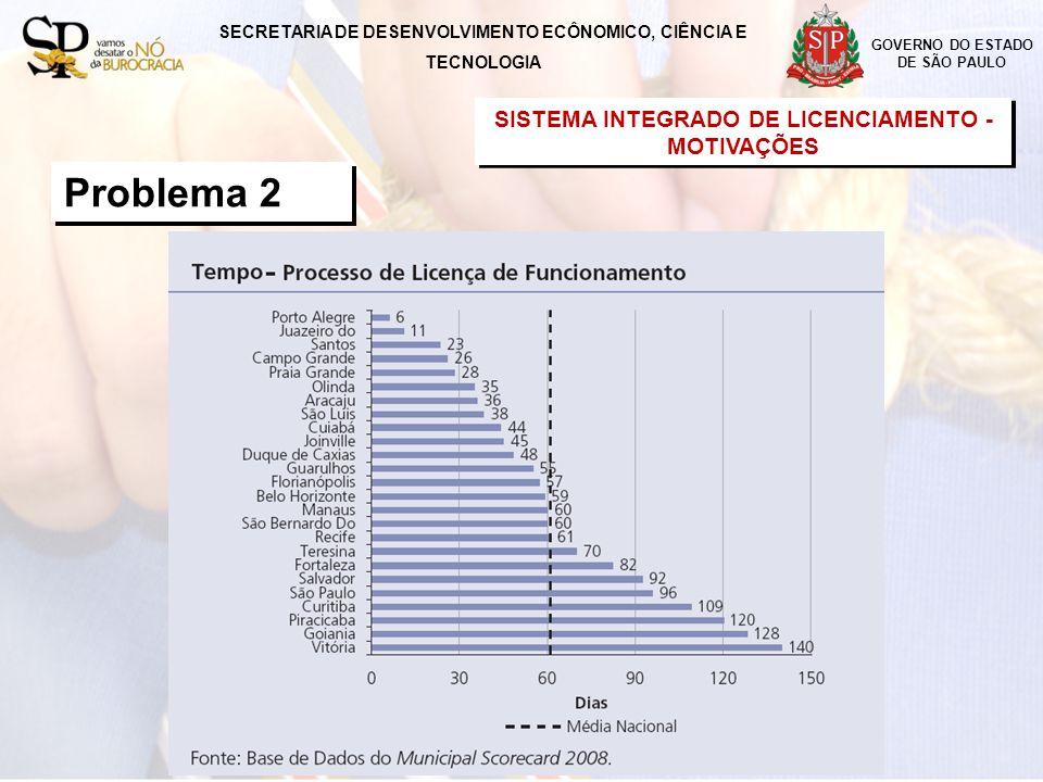 SISTEMA INTEGRADO DE LICENCIAMENTO GOVERNO DO ESTADO DE SÃO PAULO Problema 2 SISTEMA INTEGRADO DE LICENCIAMENTO - MOTIVAÇÕES SISTEMA INTEGRADO DE LICENCIAMENTO - MOTIVAÇÕES SECRETARIA DE DESENVOLVIMENTO ECÔNOMICO, CIÊNCIA E TECNOLOGIA