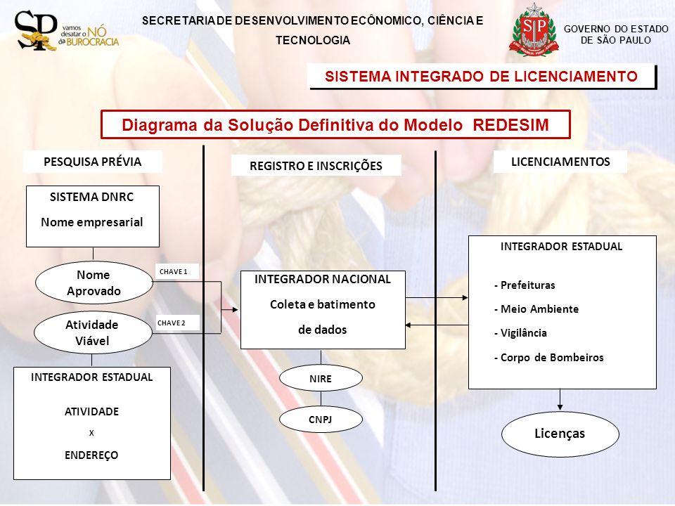 SECRETARIA DE DESENVOLVIMENTO ECONÔMICO, CIÊNCIA E TECNOLOGIA GOVERNO DO ESTADO DE SÃO PAULO ACESSO COM PERFIL EMPREENDEDOR/CONTADOR Solicitar Licenciamento ACESSO COM PERFIL EMPREENDEDOR/CONTADOR Solicitar Licenciamento Acessar o site (http://www.poupatempodoempreendedor.sp.gov.br) e selecionar o link do Sistema Integrado de Licenciamento – SIL.http://www.poupatempodoempreendedor.sp.gov.br Acessar o site (http://www.poupatempodoempreendedor.sp.gov.br) e selecionar o link do Sistema Integrado de Licenciamento – SIL.http://www.poupatempodoempreendedor.sp.gov.br