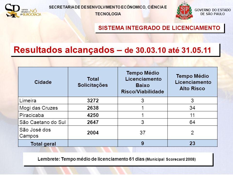 SISTEMA INTEGRADO DE LICENCIAMENTO Lembrete: Tempo médio de licenciamento 61 dias (Municipal Scorecard 2008) GOVERNO DO ESTADO DE SÃO PAULO SECRETARIA DE DESENVOLVIMENTO ECÔNOMICO, CIÊNCIA E TECNOLOGIA Resultados alcançados – de 30.03.10 até 31.05.11 Cidade Total Solicitações Tempo Médio Licenciamento Baixo Risco/Viabilidade Tempo Médio Licenciamento Alto Risco Limeira327233 Mogi das Cruzes2638134 Piracicaba4250111 São Caetano do Sul2647364 São José dos Campos 2004372 Total geral 923