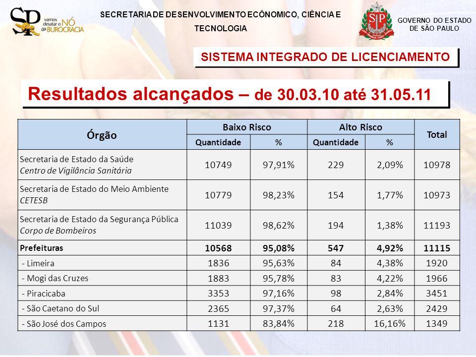 SISTEMA INTEGRADO DE LICENCIAMENTO GOVERNO DO ESTADO DE SÃO PAULO Órgão Baixo RiscoAlto Risco Total Quantidade% % Secretaria de Estado da Saúde Centro de Vigilância Sanitária 1074997,91%2292,09%10978 Secretaria de Estado do Meio Ambiente CETESB 1077998,23%1541,77%10973 Secretaria de Estado da Segurança Pública Corpo de Bombeiros 1103998,62%1941,38%11193 Prefeituras 1056895,08%5474,92%11115 - Limeira 183695,63%844,38%1920 - Mogi das Cruzes 188395,78%834,22%1966 - Piracicaba 335397,16%982,84%3451 - São Caetano do Sul 236597,37%642,63%2429 - São José dos Campos 113183,84%21816,16%1349 SECRETARIA DE DESENVOLVIMENTO ECÔNOMICO, CIÊNCIA E TECNOLOGIA Resultados alcançados – de 30.03.10 até 31.05.11