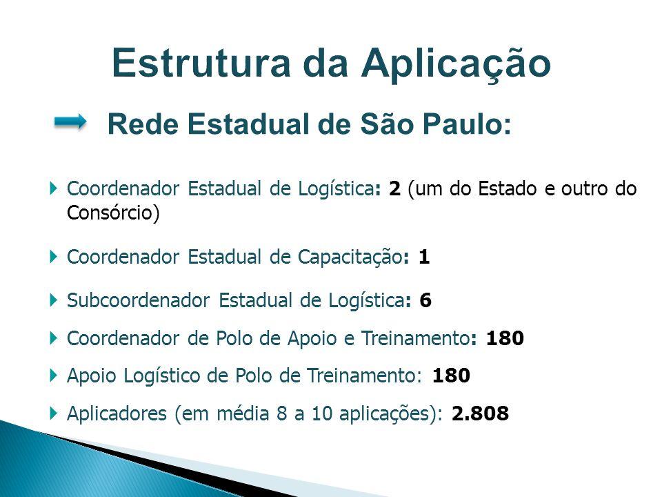 Rede Estadual de São Paulo: Coordenador Estadual de Logística: 2 (um do Estado e outro do Consórcio) Coordenador Estadual de Capacitação: 1 Subcoorden