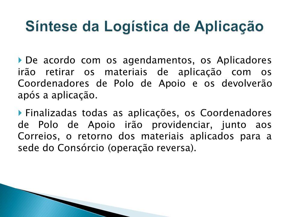 De acordo com os agendamentos, os Aplicadores irão retirar os materiais de aplicação com os Coordenadores de Polo de Apoio e os devolverão após a apli