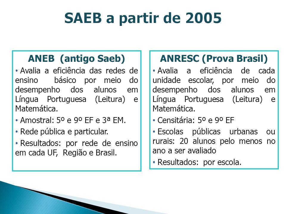 ANRESC (Prova Brasil) Avalia a eficiência de cada unidade escolar, por meio do desempenho dos alunos em Língua Portuguesa (Leitura) e Matemática. Cens