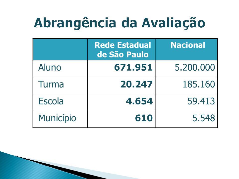 Rede Estadual de São Paulo Nacional Aluno671.951 5.200.000 Turma20.247 185.160 Escola4.654 59.413 Município610 5.548