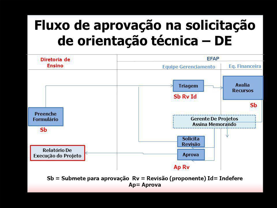 Triagem Eq. Financeira Fluxo de aprovação na solicitação de orientação técnica – DE Avalia Recursos Equipe Gerenciamento Preenche Formulário Diretoria