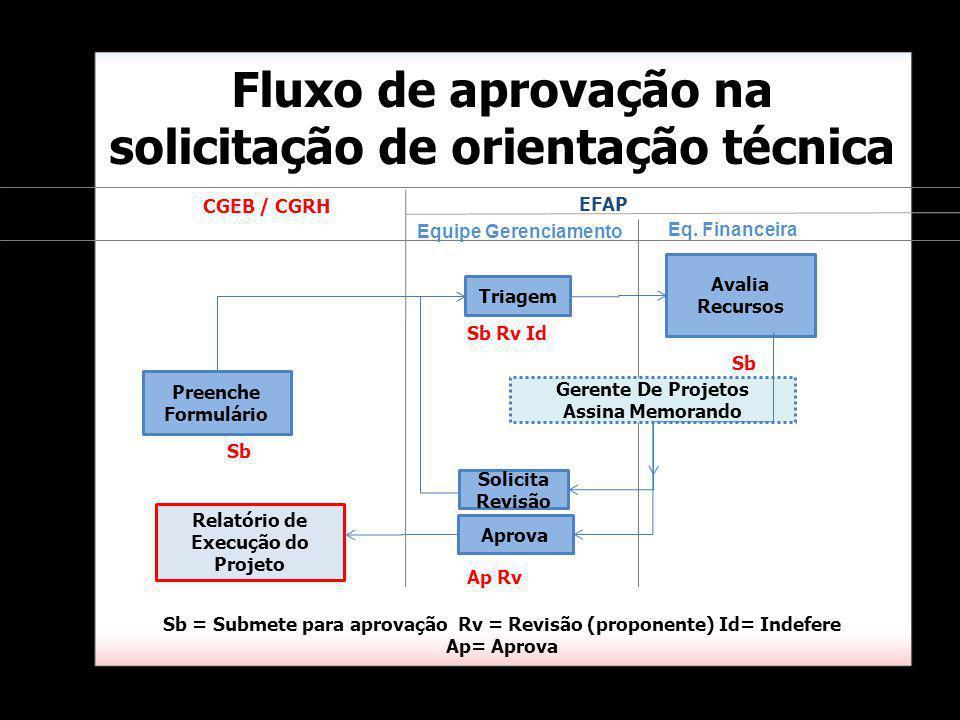 Triagem Eq. Financeira Fluxo de aprovação na solicitação de orientação técnica Avalia Recursos Equipe Gerenciamento Gerente De Projetos Assina Memoran