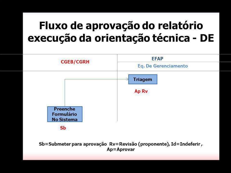 Triagem Fluxo de aprovação do relatório execução da orientação técnica - DE Eq. De Gerenciamento Sb=Submeter para aprovação Rv=Revisão (proponente), I