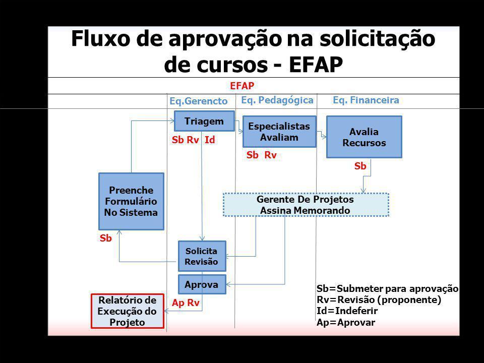 Triagem Eq. Pedagógica Eq. Financeira Especialistas Avaliam Fluxo de aprovação na solicitação de cursos - EFAP Avalia Recursos Eq.Gerencto Gerente De