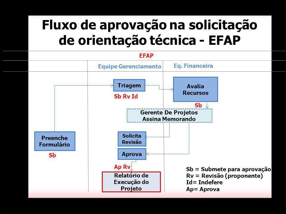 Triagem Eq. Financeira Fluxo de aprovação na solicitação de orientação técnica - EFAP Avalia Recursos Equipe Gerenciamento Gerente De Projetos Assina