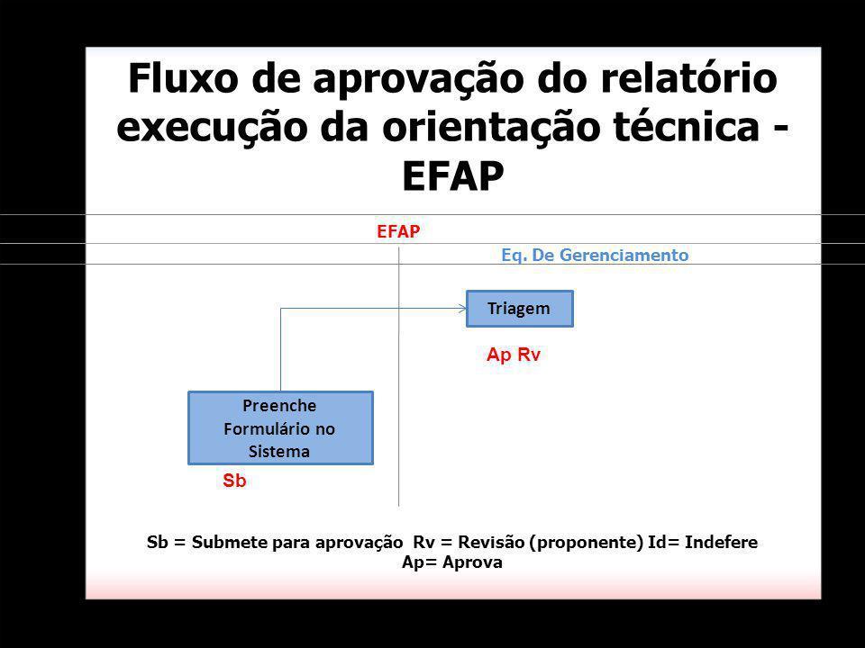 Triagem Fluxo de aprovação do relatório execução da orientação técnica - EFAP Eq. De Gerenciamento Sb = Submete para aprovação Rv = Revisão (proponent