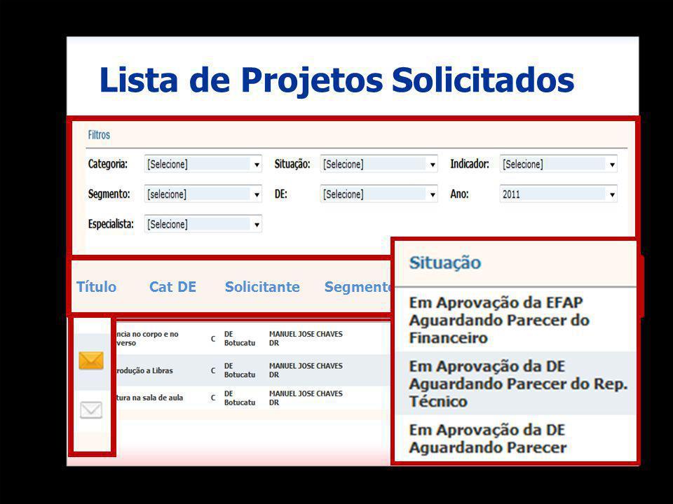 Lista de Projetos Solicitados Título Cat DE Solicitante Segmento Data de Submissão Situação