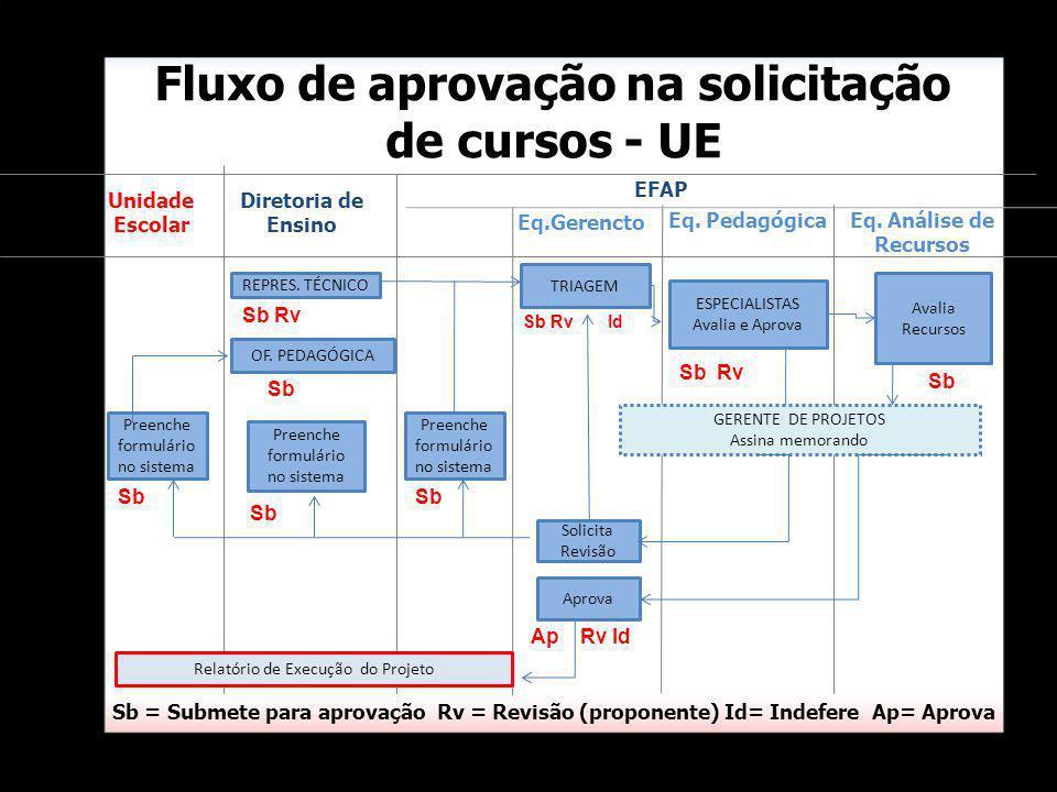 Fluxo de aprovação na solicitação de cursos - UE Sb = Submete para aprovação Rv = Revisão (proponente) Id= Indefere Ap= Aprova Eq. Pedagógica Eq. Anál