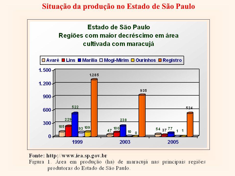 Situação da produção no Estado de São Paulo