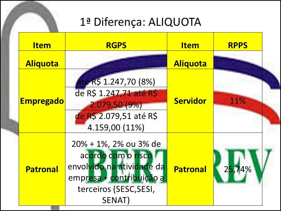 1ª Diferença: ALIQUOTA ItemRGPSItemRPPS Aliquota Empregado até R$ 1.247,70 (8%) Servidor11% de R$ 1.247,71 até R$ 2.079,50 (9%) de R$ 2.079,51 até R$
