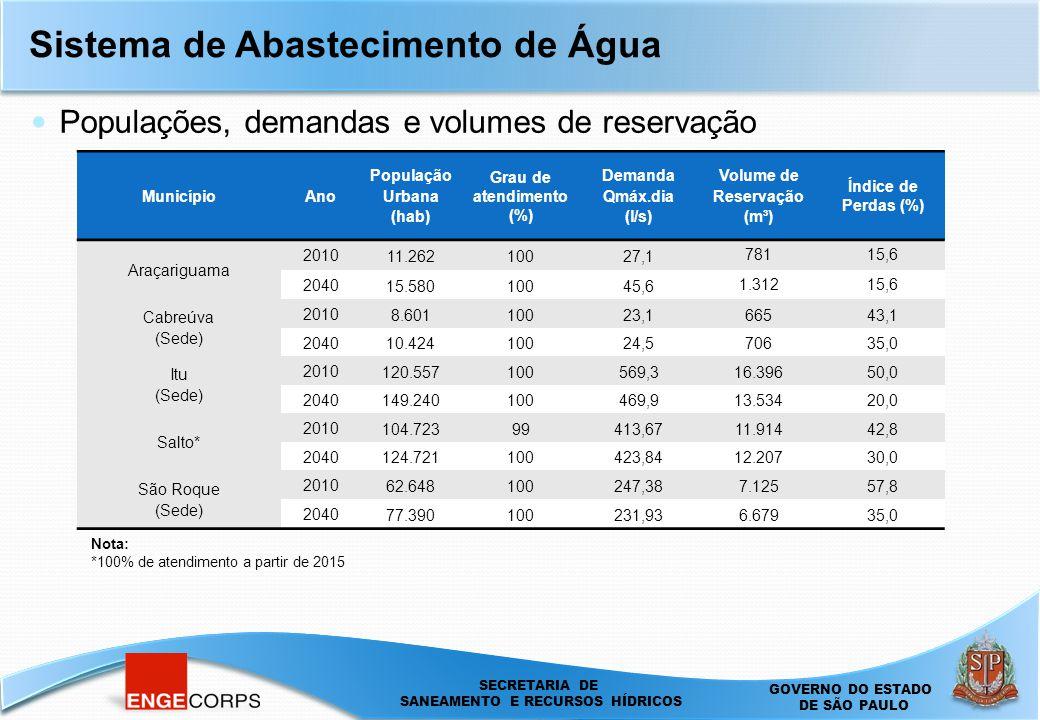 SECRETARIA DE SANEAMENTO E ENERGIA DEPARTAMENTO DE ÁGUAS E ENERGIA ELÉTRICA - DAEE SECRETARIA DE SANEAMENTO E RECURSOS HÍDRICOS GOVERNO DO ESTADO DE SÃO PAULO Sistema de Abastecimento de Água Populações, demandas e volumes de reservação MunicípioAno População Urbana (hab) Grau de atendimento (%) Demanda Qmáx.dia (l/s) Volume de Reservação (m³) Índice de Perdas (%) Araçariguama 2010 11.26210027,1 78115,6 2040 15.58010045,6 1.31215,6 Cabreúva (Sede) 2010 8.60110023,166543,1 2040 10.42410024,570635,0 Itu (Sede) 2010 120.557100569,316.39650,0 2040 149.240100469,913.53420,0 Salto* 2010 104.72399413,6711.91442,8 2040 124.721100423,8412.20730,0 São Roque (Sede) 2010 62.648100247,387.12557,8 2040 77.390100231,936.67935,0 Nota: *100% de atendimento a partir de 2015