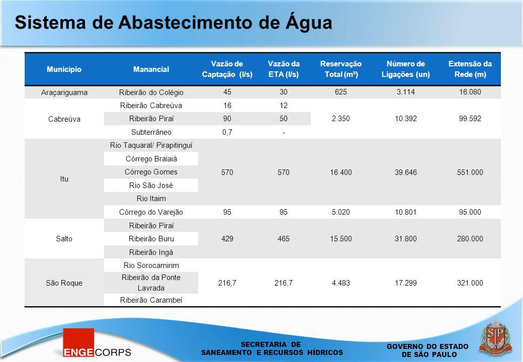 SECRETARIA DE SANEAMENTO E ENERGIA DEPARTAMENTO DE ÁGUAS E ENERGIA ELÉTRICA - DAEE SECRETARIA DE SANEAMENTO E RECURSOS HÍDRICOS GOVERNO DO ESTADO DE SÃO PAULO Sistema de Abastecimento de Água MunicípioManancial Vazão de Captação (l/s) Vazão da ETA (l/s) Reservação Total (m³) Número de Ligações (un) Extensão da Rede (m) AraçariguamaRibeirão do Colégio 45306253.11416.080 Cabreúva Ribeirão Cabreúva1612 2.35010.39299.592 Ribeirão Piraí9050 Subterrâneo0,7- Itu Rio Taquaral/ Pirapitinguí 570 16.40039.646551.000 Córrego Braiaiá Córrego Gomes Rio São José Rio Itaim Córrego do Varejão 95 5.02010.80195.000 Salto Ribeirão Piraí 42946515.50031.800280.000 Ribeirão Buru Ribeirão Ingá São Roque Rio Sorocamirim 216,7 4.48317.299321.000 Ribeirão da Ponte Lavrada Ribeirão Carambeí