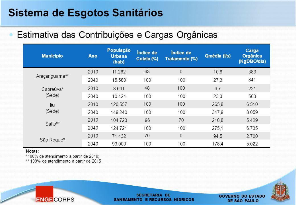 SECRETARIA DE SANEAMENTO E ENERGIA DEPARTAMENTO DE ÁGUAS E ENERGIA ELÉTRICA - DAEE SECRETARIA DE SANEAMENTO E RECURSOS HÍDRICOS GOVERNO DO ESTADO DE SÃO PAULO Sistema de Esgotos Sanitários Estimativa das Contribuições e Cargas Orgânicas MunicípioAno População Urbana (hab) Índice de Coleta (%) Índice de Tratamento (%) Qmédia (l/s) Carga Orgânica (KgDBO/dia) Araçariguama** 2010 11.262 630 10,8383 2040 15.580100 27,3 841 Cabreúva* (Sede) 2010 8.601 48100 9,7221 2040 10.424100 23,3563 Itu (Sede) 2010 120.557 100 265,86.510 2040 149.240100 347,98.059 Salto** 2010 104.7239670218,85.429 2040 124.721100 275,16.735 São Roque* 2010 71.432 700 94,52.700 2040 93.000100 178,45.022 Notas: *100% de atendimento a partir de 2019; ** 100% de atendimento a partir de 2015