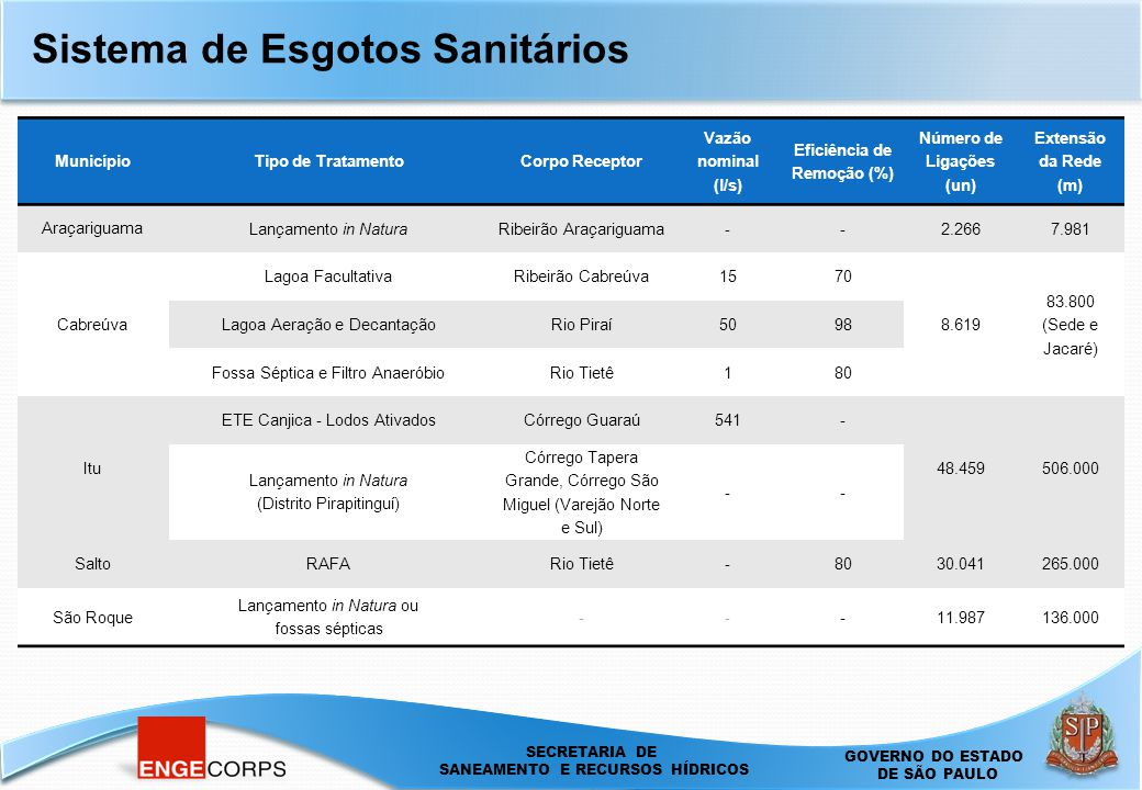 SECRETARIA DE SANEAMENTO E ENERGIA DEPARTAMENTO DE ÁGUAS E ENERGIA ELÉTRICA - DAEE SECRETARIA DE SANEAMENTO E RECURSOS HÍDRICOS GOVERNO DO ESTADO DE SÃO PAULO Sistema de Esgotos Sanitários MunicípioTipo de TratamentoCorpo Receptor Vazão nominal (l/s) Eficiência de Remoção (%) Número de Ligações (un) Extensão da Rede (m) Araçariguama Lançamento in NaturaRibeirão Araçariguama--2.2667.981 Cabreúva Lagoa FacultativaRibeirão Cabreúva1570 8.619 83.800 (Sede e Jacaré) Lagoa Aeração e DecantaçãoRio Piraí5098 Fossa Séptica e Filtro AnaeróbioRio Tietê180 Itu ETE Canjica - Lodos AtivadosCórrego Guaraú541- 48.459506.000 Lançamento in Natura (Distrito Pirapitinguí) Córrego Tapera Grande, Córrego São Miguel (Varejão Norte e Sul) -- Salto RAFARio Tietê-8030.041265.000 São Roque Lançamento in Natura ou fossas sépticas ---11.987136.000